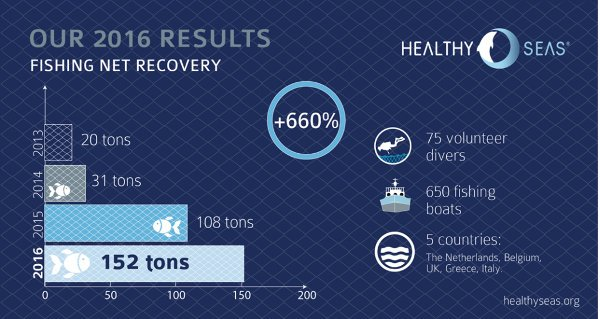 Healthy Seas, 2016 Fishing Net Recovery Results
