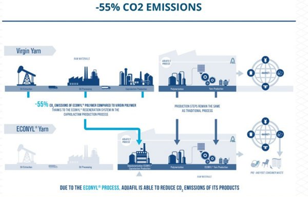 Reduction in CO2 Emissions