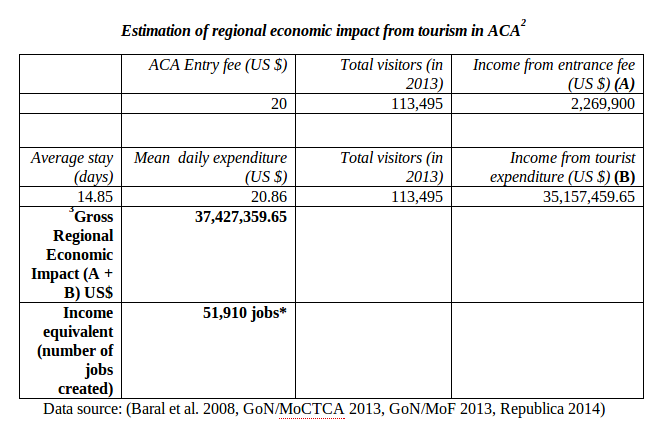 Table 1 - Estimation of regional economic impact from tourism in ACA
