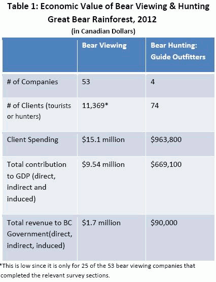 Value of Bear Viewing in BC, Canada