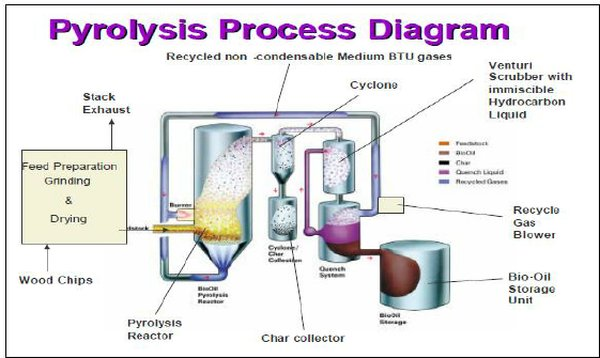 Pyrolysis Process Diagram - Source: www.dynamotive.com