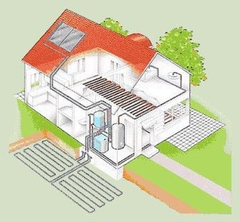 A typical geothermal system installation