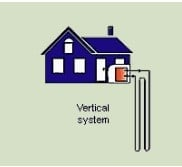 A vertical geothermal system
